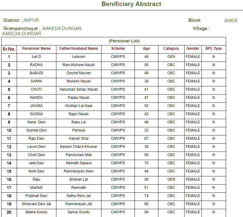 Rajasthan social security scheme beneficiary final list