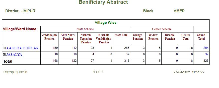 Beneficiary village ward list