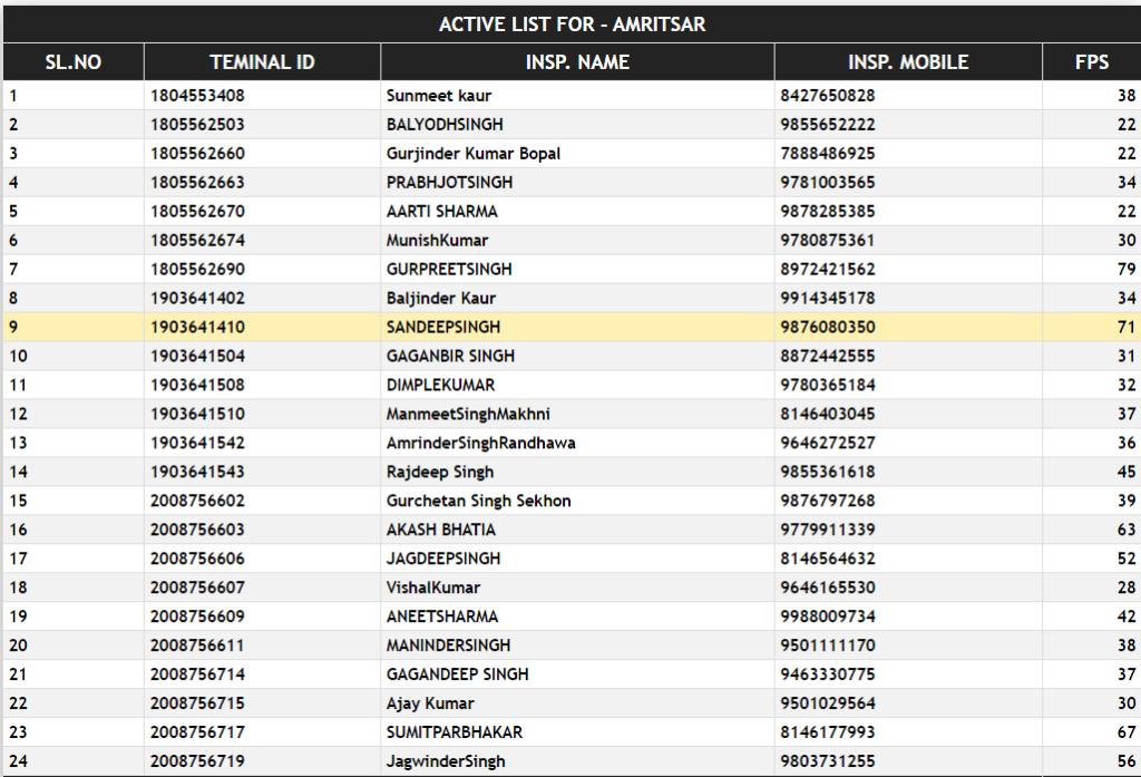 active-Punjab-FPS-list