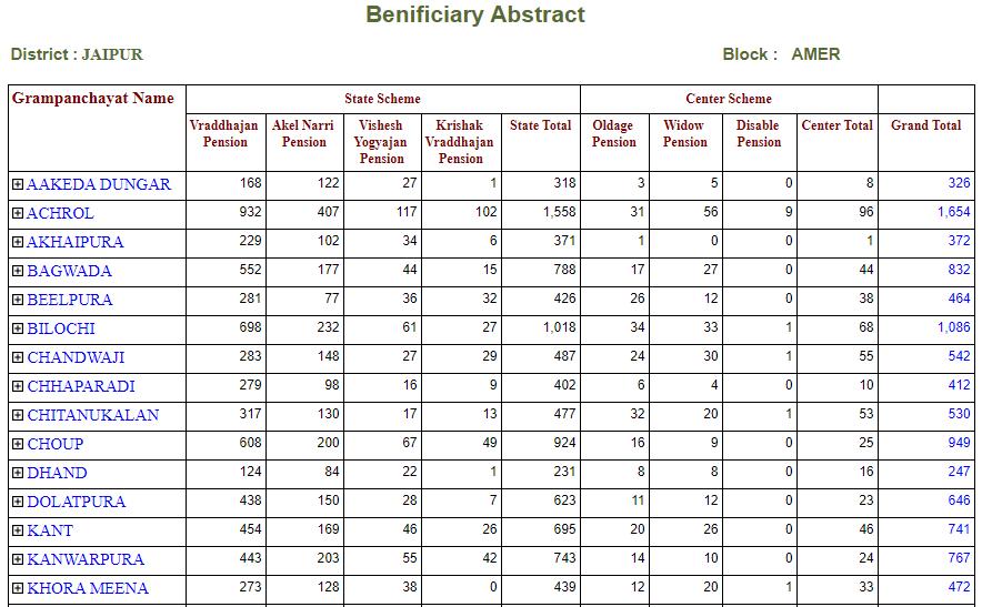 Beneficiary panchayat list