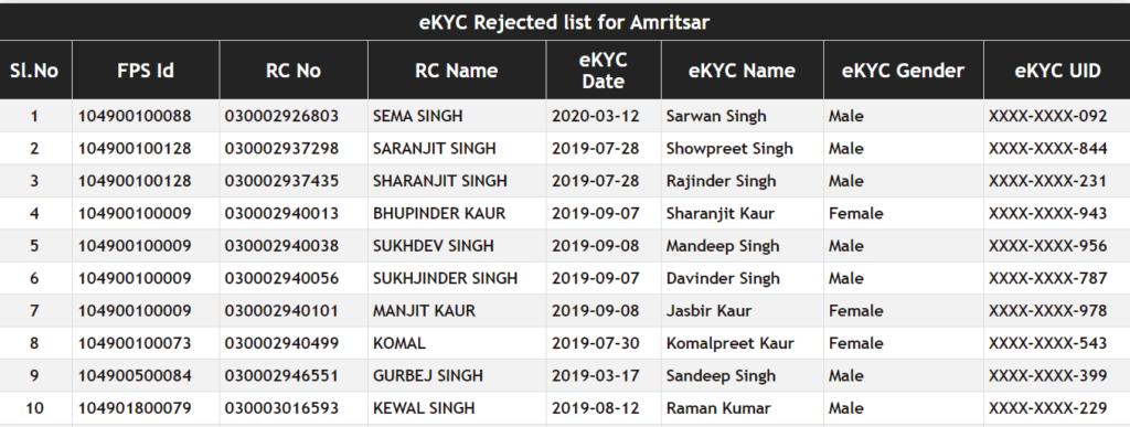 punjab-ration-card-rejected-list