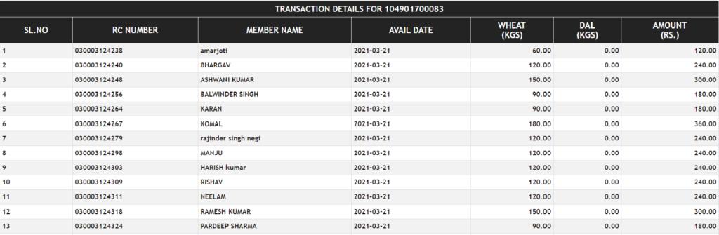 ration-card-list-of-Punjab