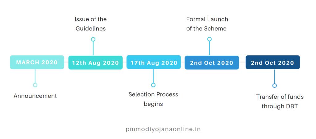 timeline-orunodoi-scheme