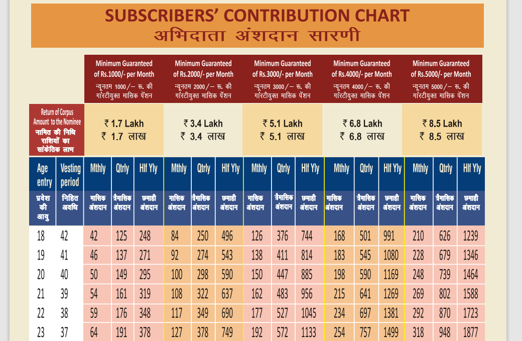 contribution chart apy