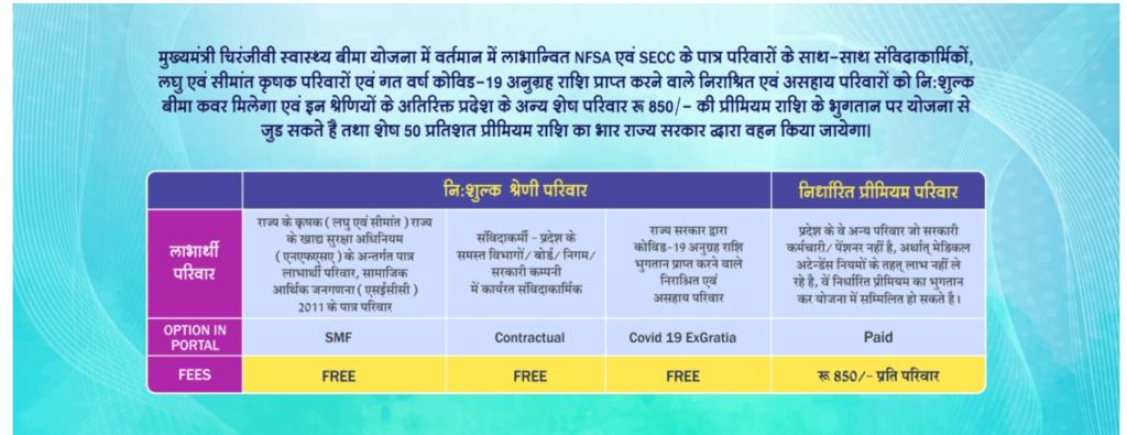 Beneficiaries-of-the-Rajasthan Mukhyamantri Chiranjeevi Yojana